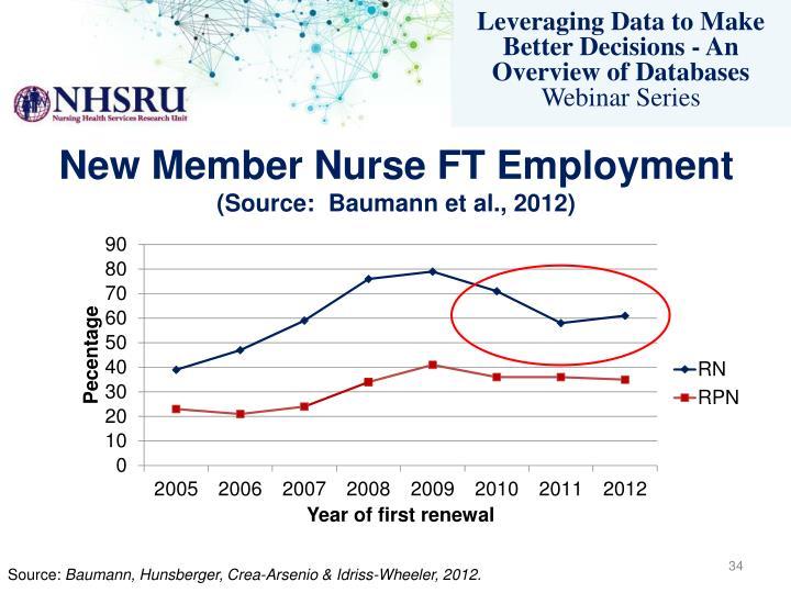New Member Nurse FT Employment