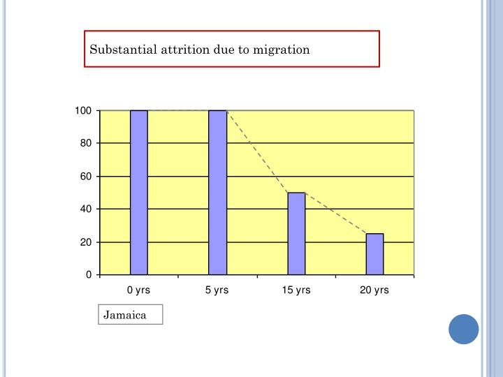 Substantial attrition due to migration