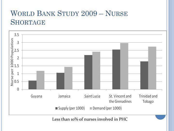 World Bank Study 2009 – Nurse Shortage