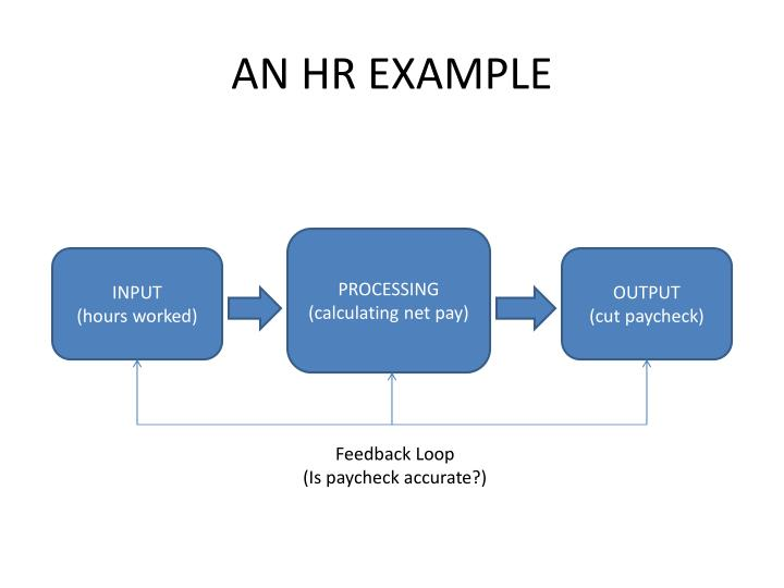 AN HR EXAMPLE