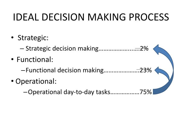 IDEAL DECISION MAKING PROCESS