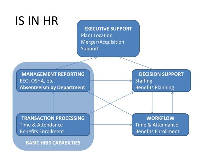 IS IN HR