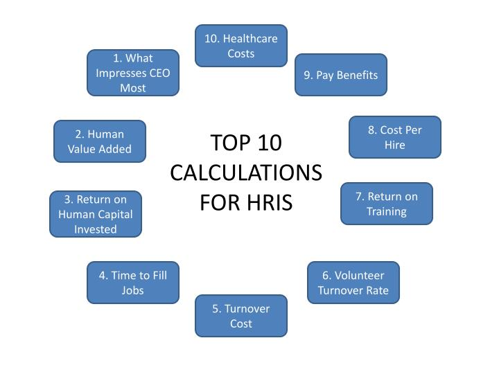 10. Healthcare Costs