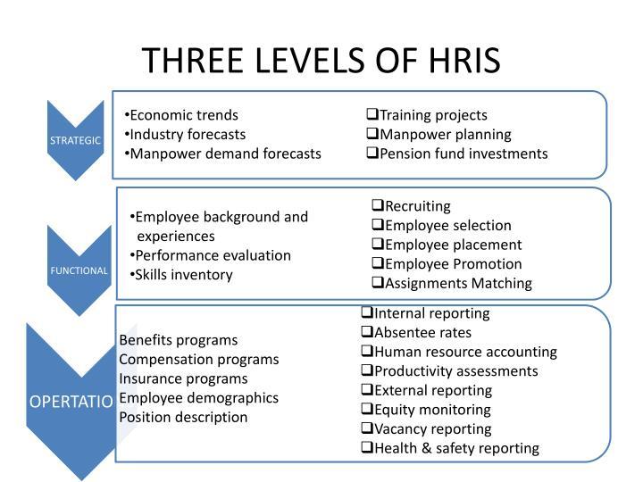 THREE LEVELS OF HRIS