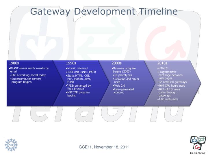 Gateway Development Timeline