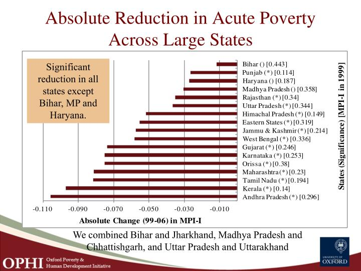 Absolute Reduction in Acute Poverty Across Large States