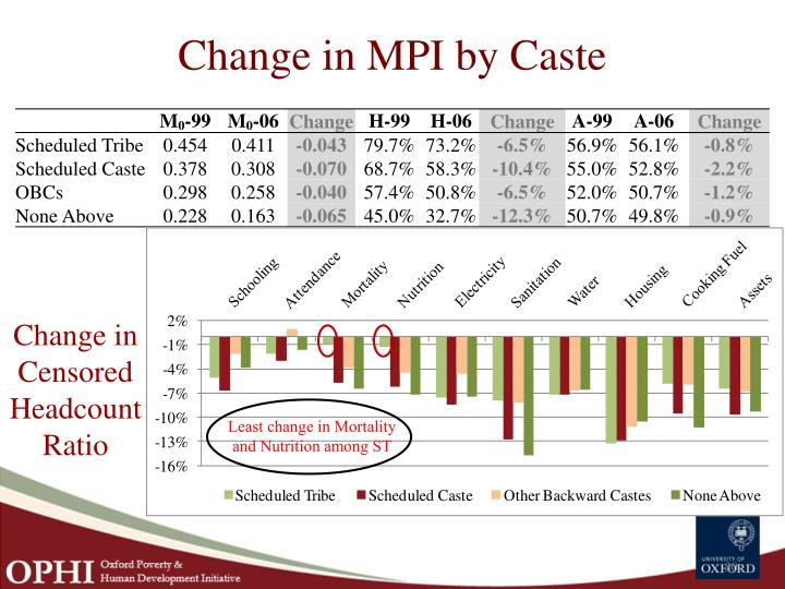 Change in MPI by Caste