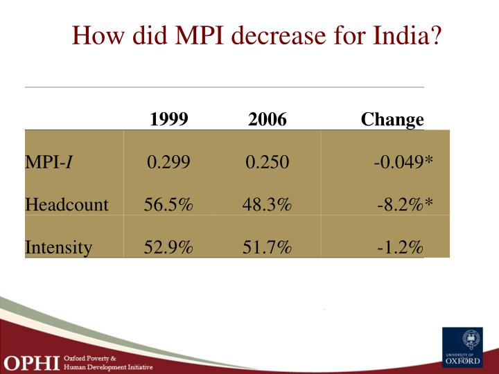How did MPI decrease for India?