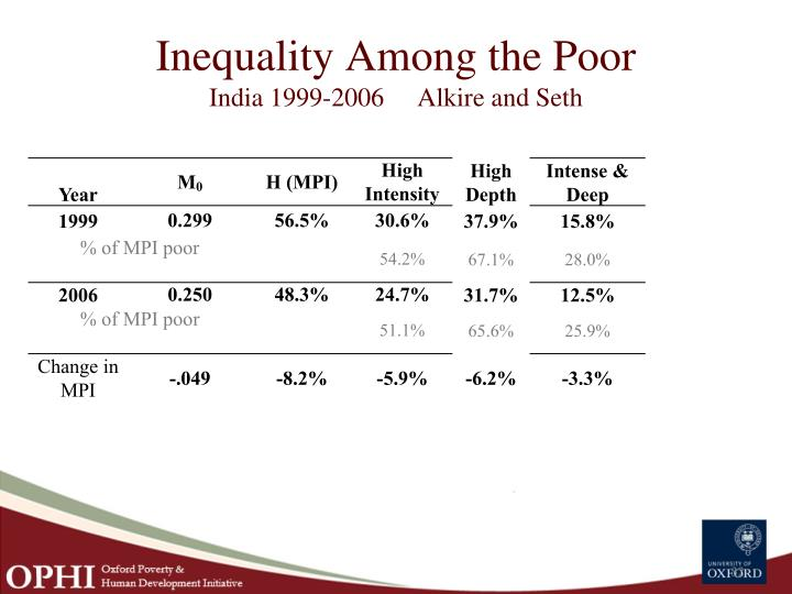 Inequality Among the Poor