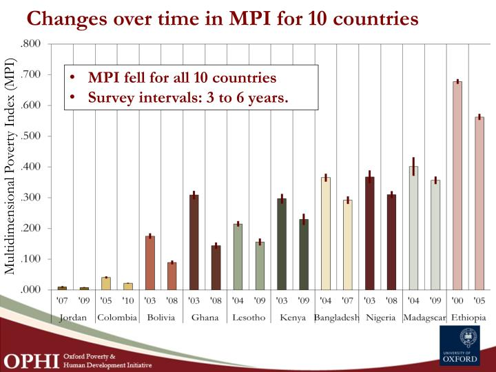 Changes over time in MPI for 10 countries