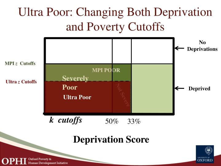 Ultra Poor: Changing Both Deprivation and Poverty Cutoffs