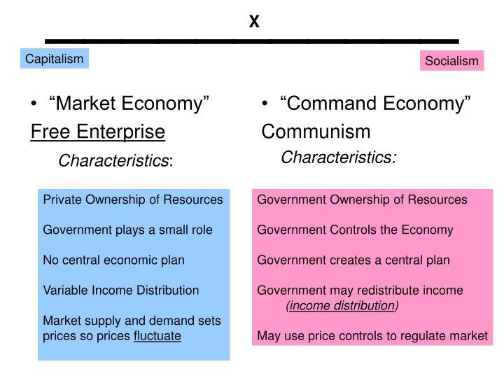 """""""Market Economy"""""""