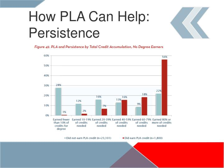 How PLA Can Help: