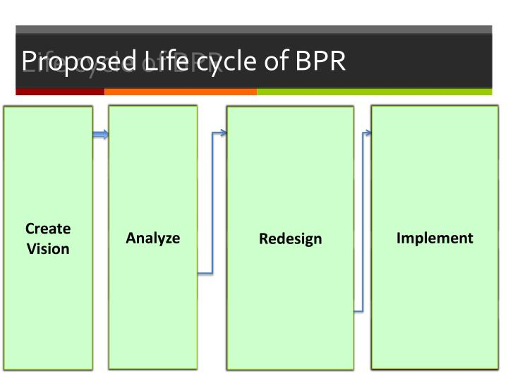 Proposed Life cycle of BPR
