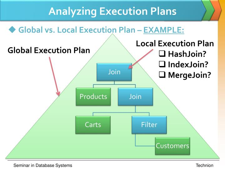 Analyzing Execution Plans