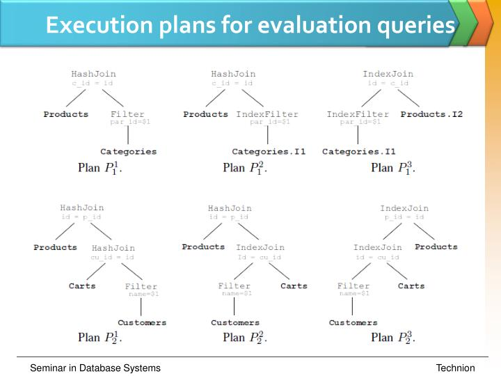 Execution plans for evaluation queries
