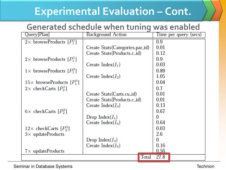 Experimental Evaluation – Cont.