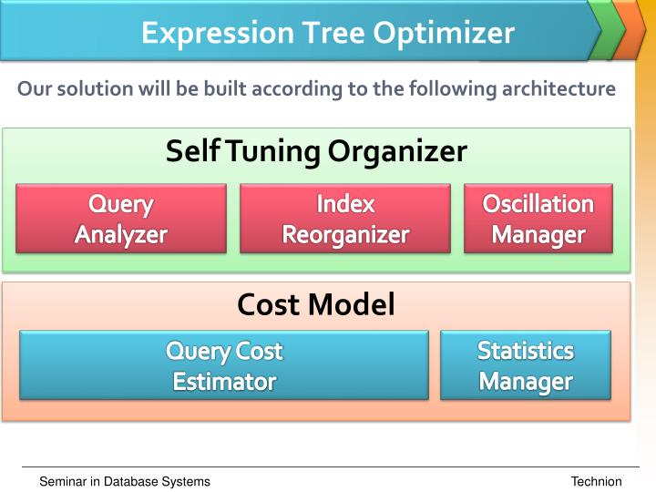 Expression Tree Optimizer