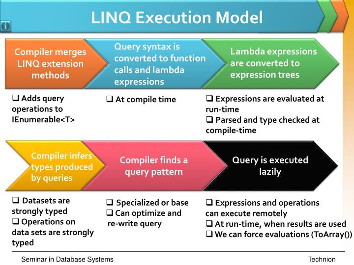 LINQ Execution Model