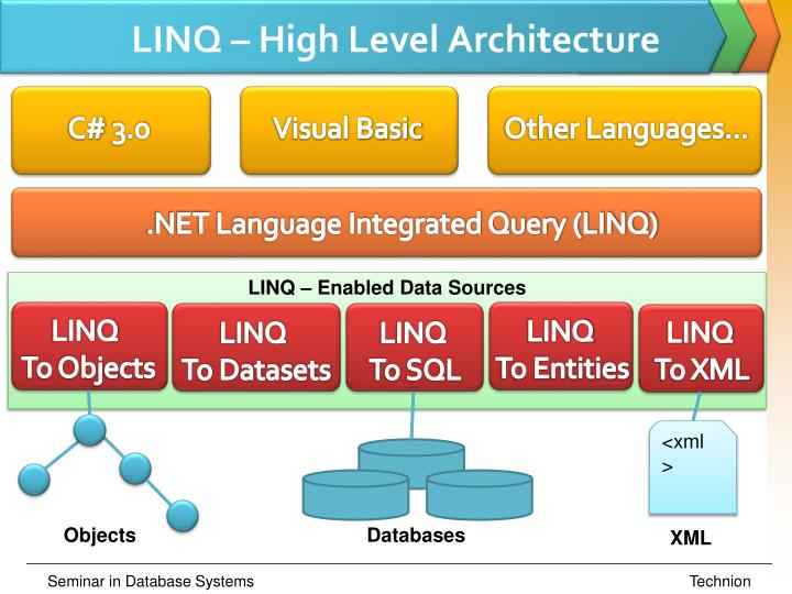 LINQ – High Level Architecture