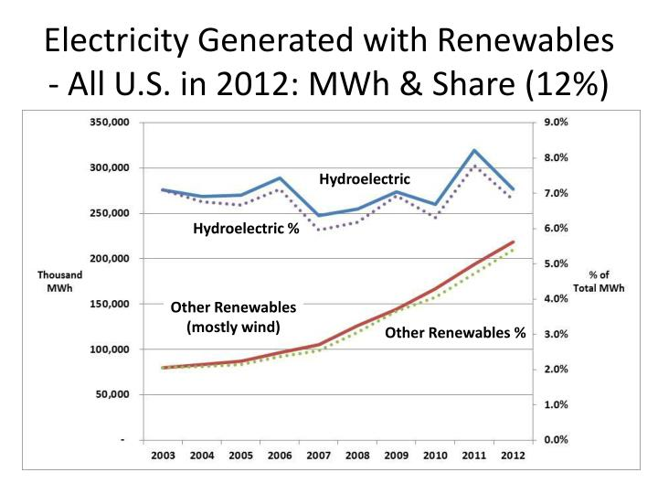 Electricity generated with renewables all u s in 2012 mwh share 12