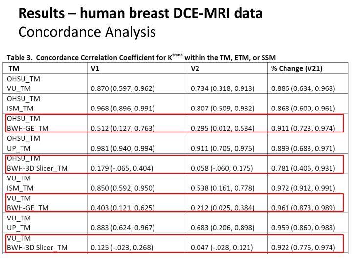 Results – human breast DCE-MRI data