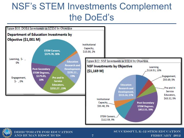 NSF's STEM Investments Complement the
