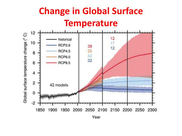 Change in Global Surface Temperature