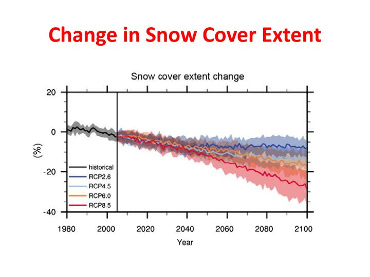 Change in Snow Cover Extent