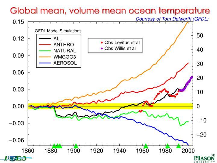Global mean, volume mean ocean temperature