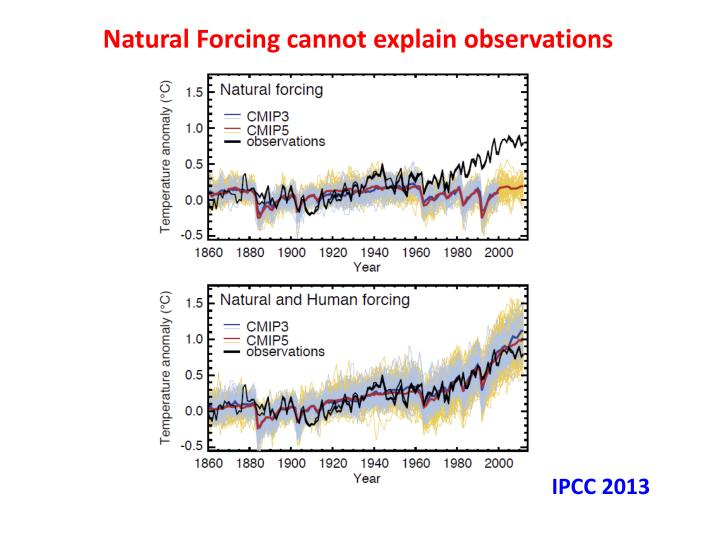 Natural Forcing cannot explain observations