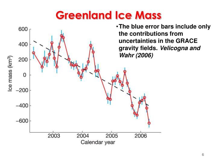 Greenland Ice Mass