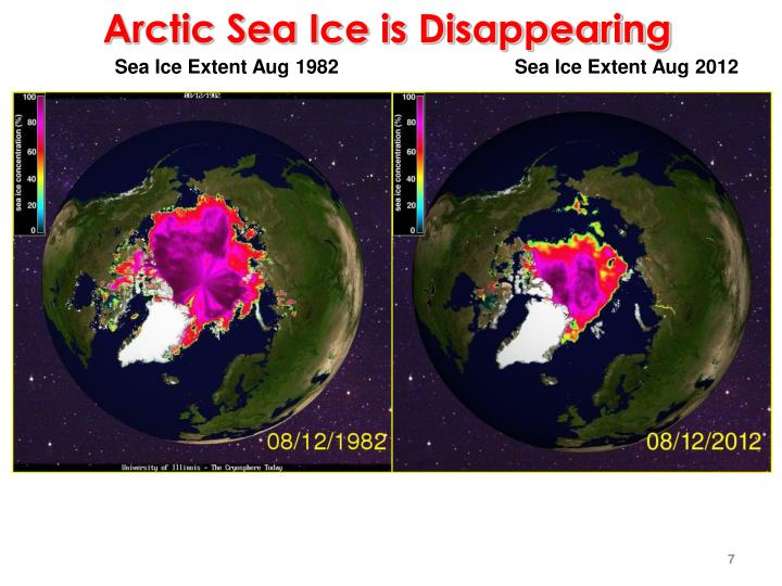 Arctic Sea Ice is Disappearing