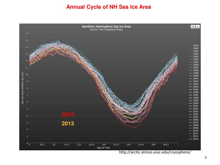 Annual Cycle of NH Sea Ice Area