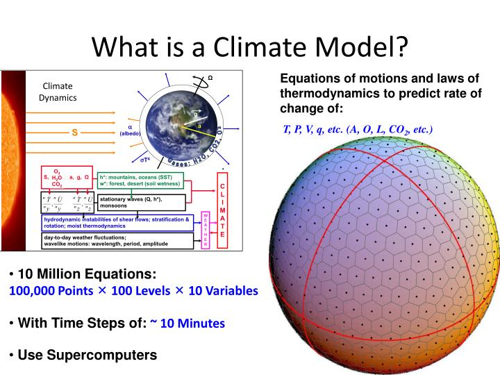 What is a Climate Model?