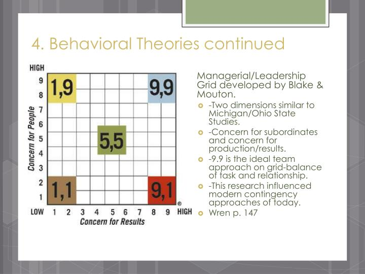 4. Behavioral Theories continued