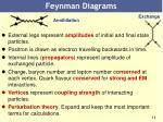 feynman diagrams1