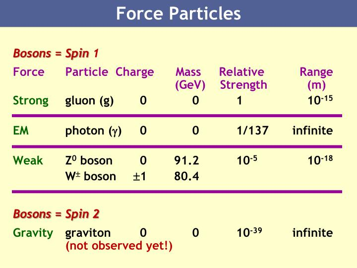 Force Particles