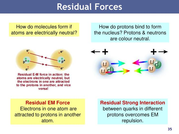 Residual Forces