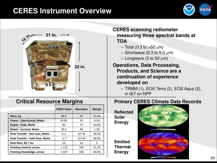 CERES Instrument Overview