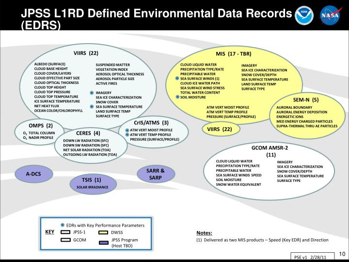 JPSS L1RD Defined Environmental Data Records (EDRS)