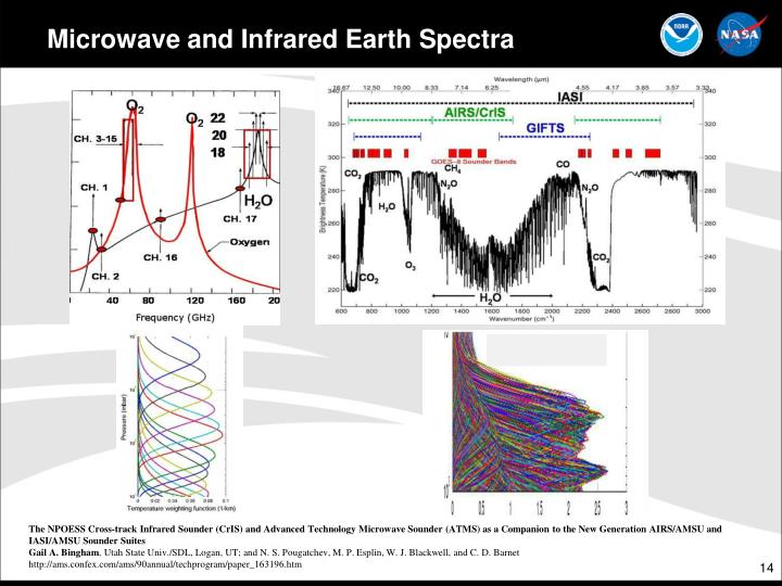 Microwave and Infrared Earth Spectra