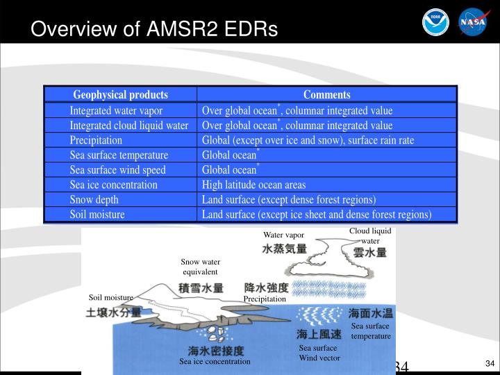 Overview of AMSR2
