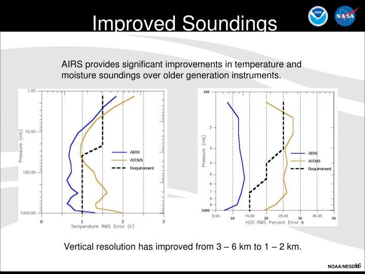 Improved Soundings