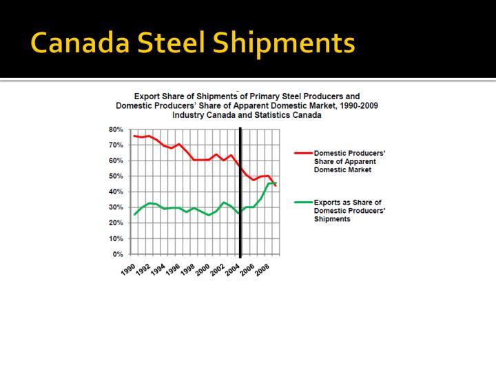 Canada Steel Shipments