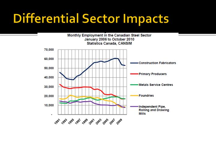 Differential Sector Impacts