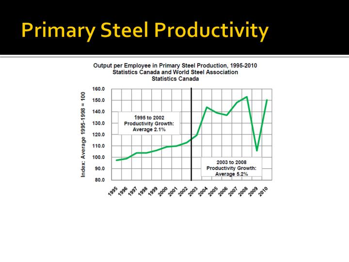 Primary Steel Productivity