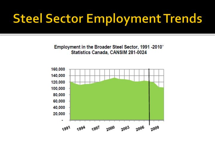 Steel Sector Employment Trends