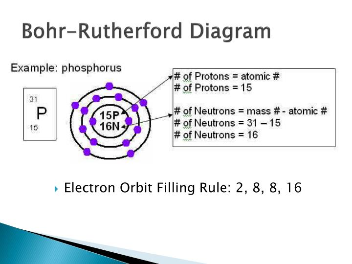 how to draw the bohr rutherford diagram