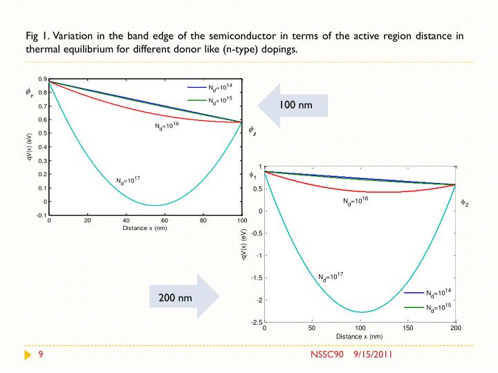Fig 1. Variation in the band edge of the semiconductor in terms of the active region distance in thermal equilibrium for different donor like (n-type)